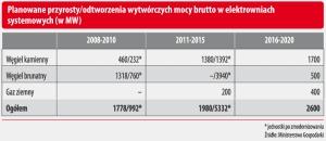 Planowane przyrosty/odtworzenia wytwórczych mocy brutto w elektrowniach systemowych (w MW)