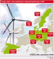Energia z wiatru - moce zainstalowane w wybranych krajach Europy