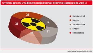 Czy Polska powinna w najbliższym czasie zbudować elektrownię jądrową