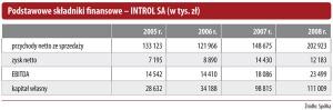 Podstawowe składniki finansowe - INTROL SA (w tys. zł)