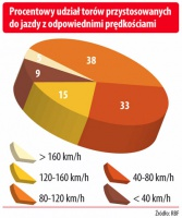 Procentowy udział torów przystosowanych do jazdy z odpowiednimi prędkościami
