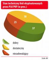Stan techniczny linii ekspoatowanych przez PLK PKP (w proc.)