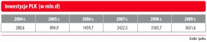 Inwestycje PLK (w mln zł)