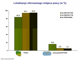 Lokalizacja oferowanego miejsca pracy (w %)