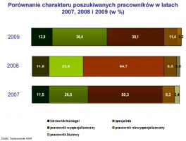 Porównanie charakteru poszukiwanych pracowników w latach 2007, 2008 i 2009 (w %)
