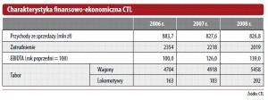 Charakterystyka finansowo-ekonomiczna CTL