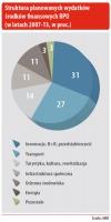 Struktura planowanych wydatków środków finansowych RPO (w latach 2007-13 w proc.)