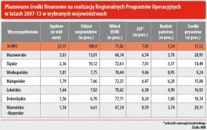Planowane środki finansowe na realizację Regionalnych Programów Operacyjnych w latach 2007-13 w wybranych województwach