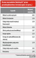 Ocena warunków lokalnych* przez przedsiębiorstwa innowacyjne (w proc.)