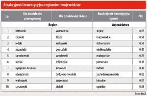 Atrakcyjność inwestycyjna regionów i województwa