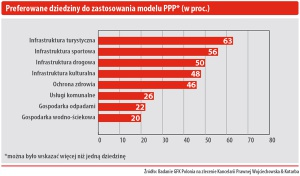 Preferowane dziedziny do stosowania modelu PPP (w proc.)