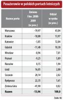 Pasażerowie w polskich portach lotniczych