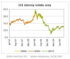CER dzienny indeks ceny