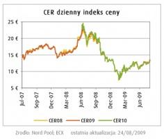 CER dzienny indek ceny