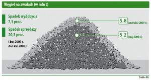 Węgiel na zwałach (w mln t)
