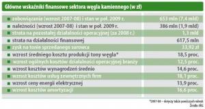 Głowne wskaźniki finansowe sektora węgla kamiennego (w zł)