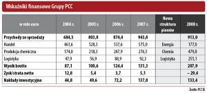 Wskaźniki finansowe Grupy PCC