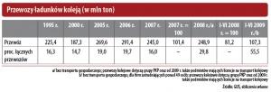 Przewozy ładunków koleją (w mln ton)