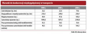 Warunki do konkurencji międzygałęziowej w transporcie