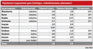 Pojemności magazynowe gazu (istniejące, rozbudowane, planowane)