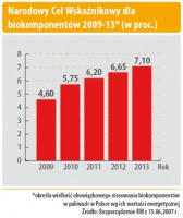 Narodowy Cel Wskaźnikowy dla biokomponentów 2009-13* (w proc.)