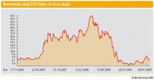 Notowania akcji ZCh Police (w zł za akcję)
