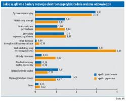 Jakie są główne bariery rozwoju elektroenergetyki (średnia ważona odpowiedzi)