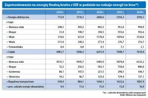 Zapotrzebowanie na energię finalną brutto z OZE w podziale na rodzaje energii (w ktoe*)