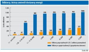 Odbiorcy, którzy zmienili dostawcę energii
