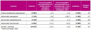 Wynagrodzenia w zależności od poziomu stanowiska w sierpniu 2009. *dane pochodzą z BDI