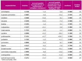 Wynagrodzenie inżynierów w zależności od regionu zatrudnienia w sierpniu 2009. *dane pochodzą z BDI
