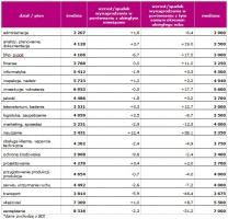 Wynagrodzenie inżynierów w zależności od działu / pionu w sierpniu 2009. *dane pochodzą z BDI