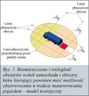 Rys. 1. Rozmieszczenie i rozległość obszarów wokół samochodu i obszary, które kierujący powinien mieć możliwość obserwowania w trakcie manewrowania pojazdem - model teoretyczny