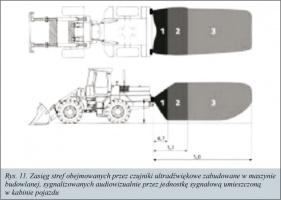 Rys. 11. Zasięg stref obejmowanych przez czujniki ultradźwiękowe zabudowane w maszynie budowlanej, sygnalizowanych audiowizualnie przez jednostkę sygnałową umieszczoną w kabinie pojazdu