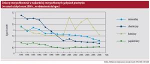 Zmiany energochłonności w najbardziej energochłonnych gałęziach przemysłu
