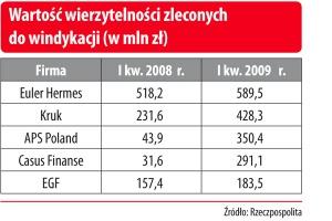 Wartość wierzytelności zleconych do windykacji (w mln zł)