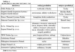 Najważniejsi krajowi dostawcy Fiat Auto Poland / źródło: FAP