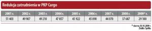 Redukcja zatrudnienia w PKP Cargo