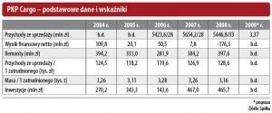 PKP Cargo - podstawowe dane i wskaźniki