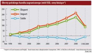 Obroty polskiego handlu zagranicznego (mld USD, ceny bieżące*)