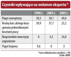 Czynniki wpływające na wolumen eksportu*