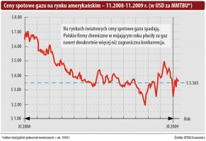 Ceny spotowe gazu na rynku amerykańskim - 11.2008-11.2009r. (w USD za MMTBU*)