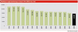 Wydobycie węgla kamiennego w latach 1994-2008 (w tys. ton)