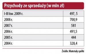 Przychody ze sprzedaży (w mln zł)