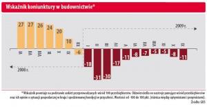 Wskaźnik koniunktury w budownictwie