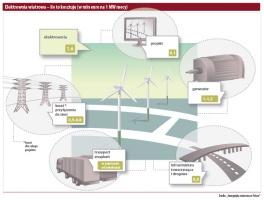 Elektrownia wiatrowa - ile to kosztuje