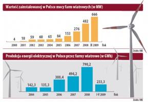 Wartość zainstalowanej w Polsce mocy, produkcja energii elektrycznej w Polsce przez farmy waitrowe