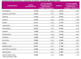 Wynagrodzenie inżynierów w zależności od regionu zatrudnienia (listopad 2009)