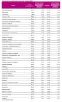 Wynagrodzenia według wybranych branż (listopad 2009)
