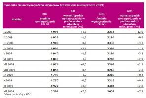 Dynamika zmian wynagrodzeń inżynierów (zestawienie miesięczne za 2009)